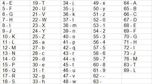 Letra asociada a nombres canónicos para el parámetro uule