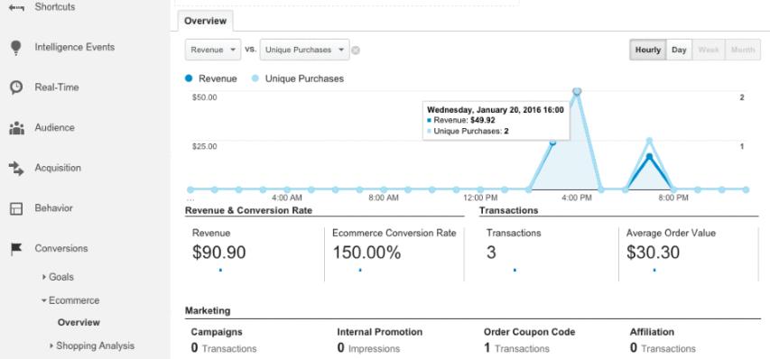 Elección de mejores métricas Google Analytics de tienda eCommerce