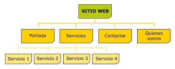 Arquitectura las páginas de un sitio web