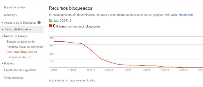 Recursos bloqueados por robots.txt en el índice de Google