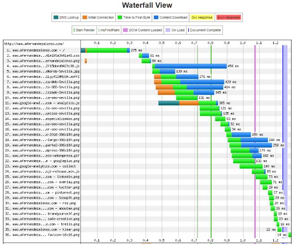 Gráfica cascada de descargas después de activar CloudFlare CDN (webpagetest)