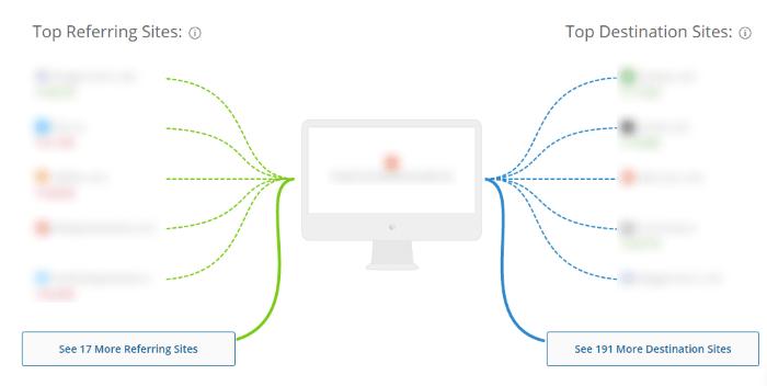 Estructura de enlaces entrantes y salientes como Similar Web