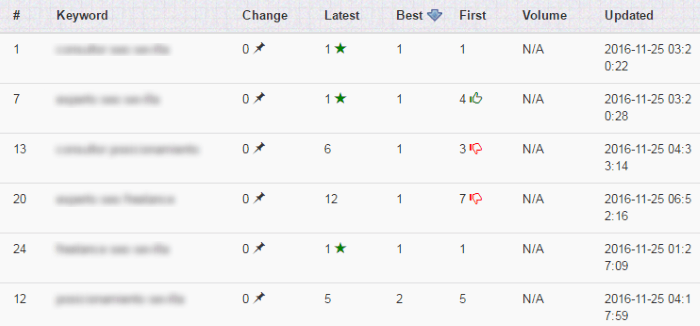 Listado de las posiciones de palabras clave en las búsquedas con SERPLab