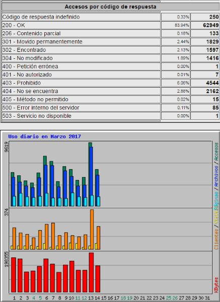 Informe estadístico de Webalizer