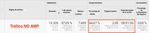 Descubre porqué la tasa de rebote de tus páginas AMP es tan alta