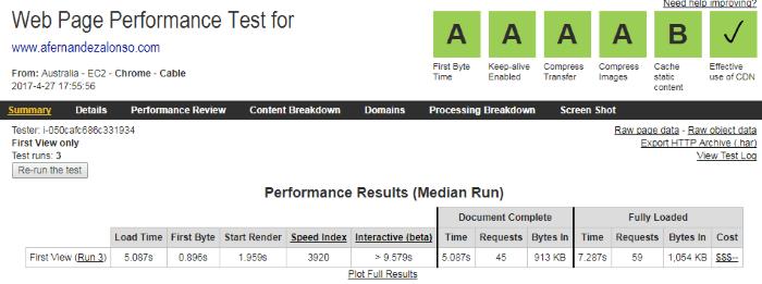 Informe de rendimiento de Web Page Test (con CDN)