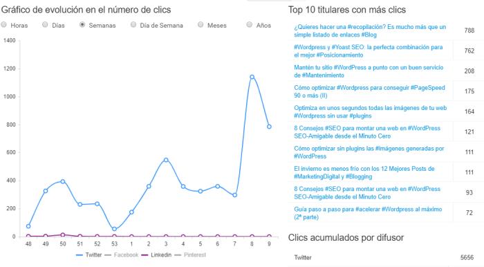 Estadísticas de los clics recibidos por cada titular y difusor en BlogsterApp